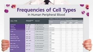 0977-03-05_Frequencies_of_Cell_Types_in_Human_PB.jpg