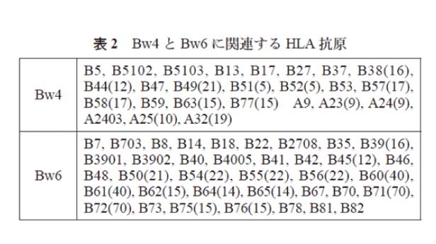 HLA抗原にBw4とBw6とありますが、これは何でしょうか?   ベリタス